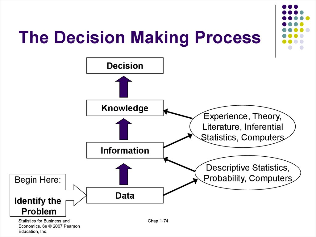explain the decision making process with Decision-making is a cognitive process that results in the selection of a course of action among several alternative scenarios decision-making is a daily activity for any human being there is no exception about that when it comes to business organizations, decision-making is a habit and a process.