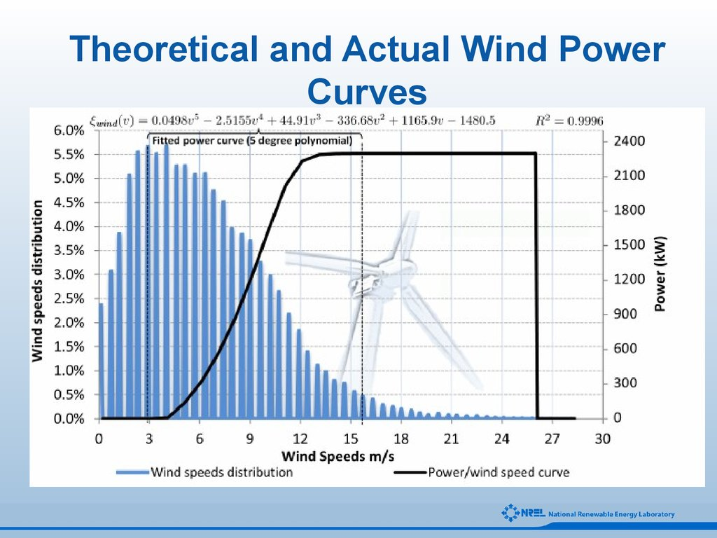 Theoretical and Actual Wind Power Curves