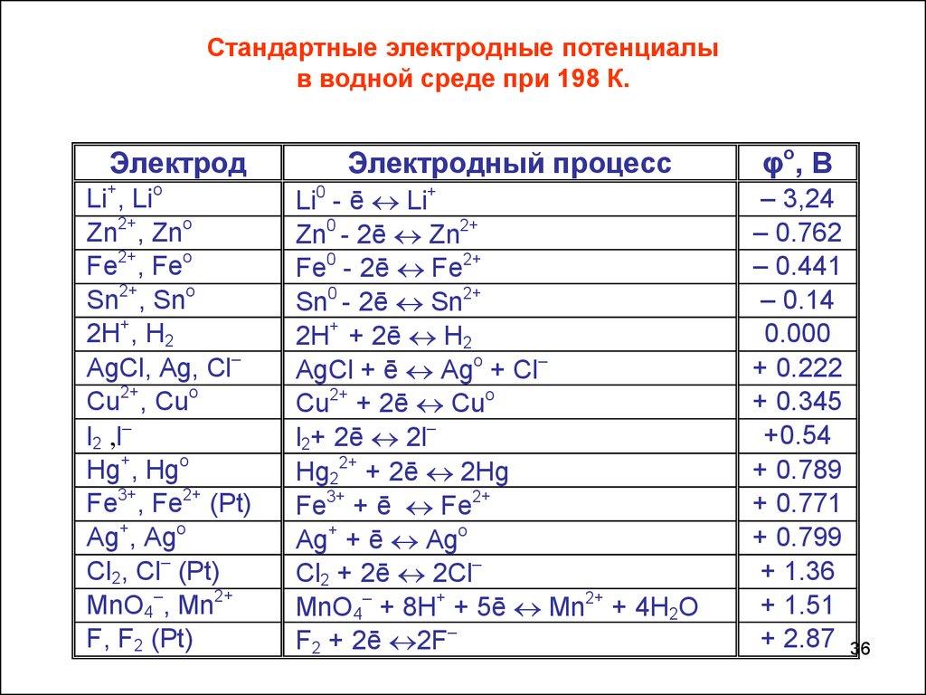 Решение задач на электродные потенциалы кинематика плоского движения решение задач