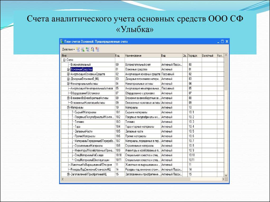 Дипломная работа Учет основных средств организации в условиях   Счета аналитического учета основных средств ООО СФ Улыбка