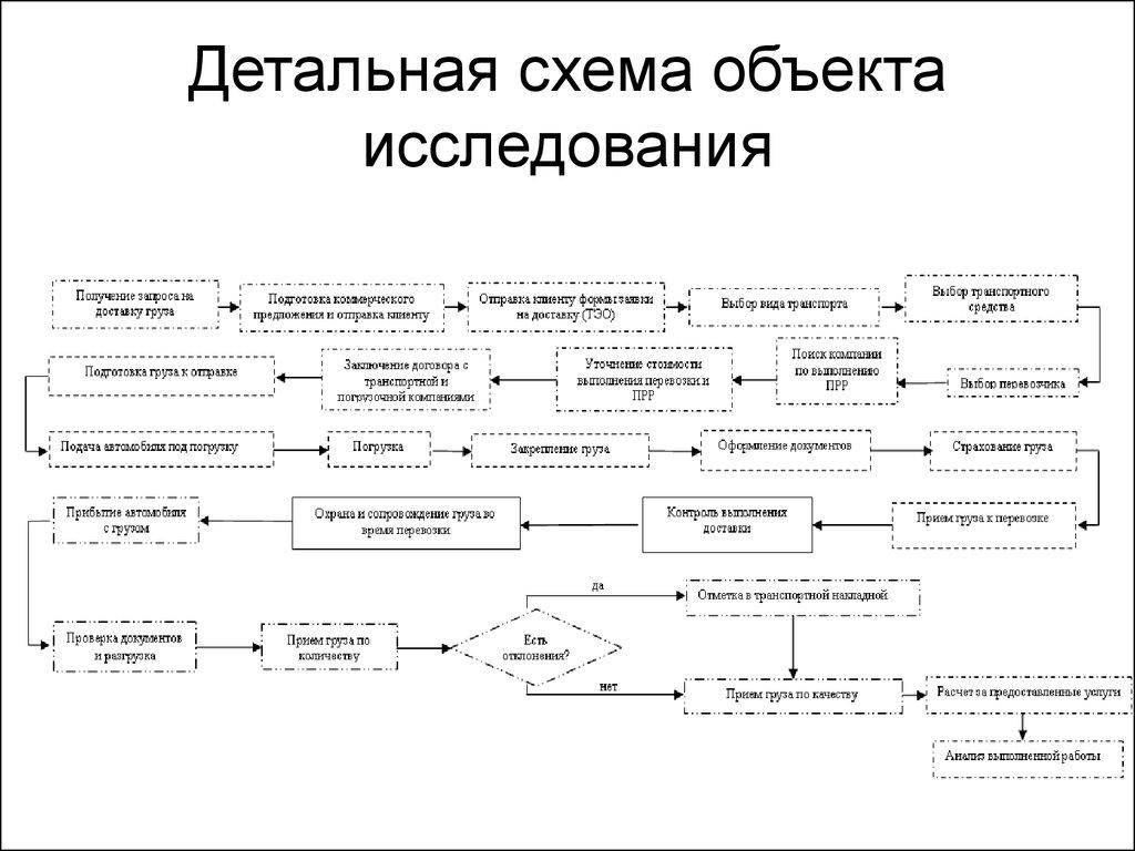 Объект модели схема