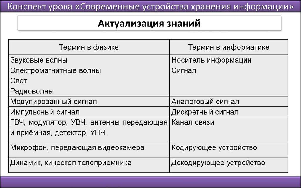 Разработка элективного курса Современные устройства хранения  11