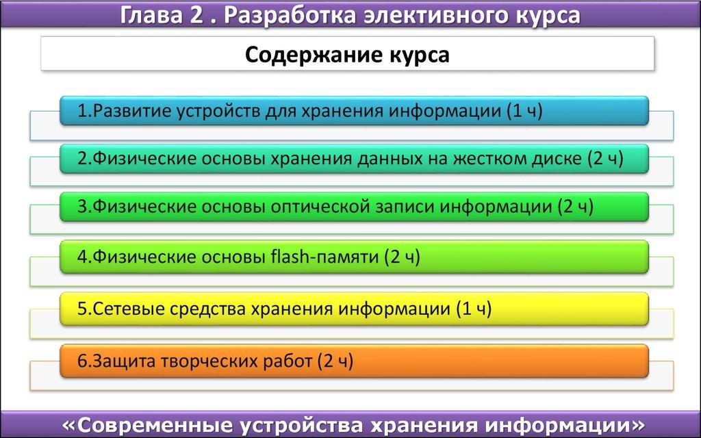 Разработка элективного курса Современные устройства хранения  Разработка элективного курса Содержание курса 1 Развитие устройств для хранения информации 1 ч 2 Физические основы хранения данных на жестком диске 2 ч