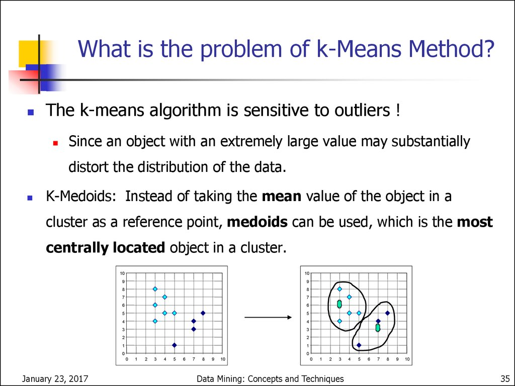 Variations of the K-Means Method