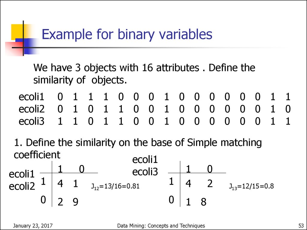 A Dendrogram Algorithm for Binary variables