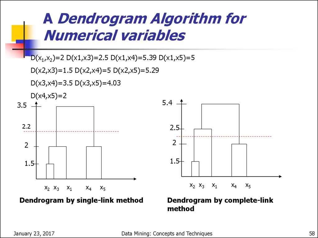 A Dendrogram Algorithm for Numerical variables