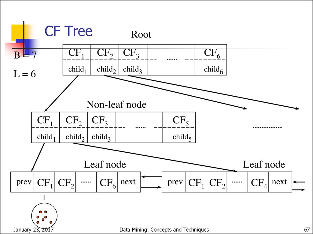 CF-Tree in BIRCH