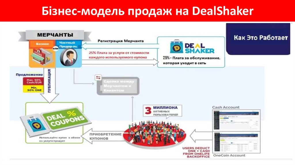 Бізнес-модель продаж на DealShaker