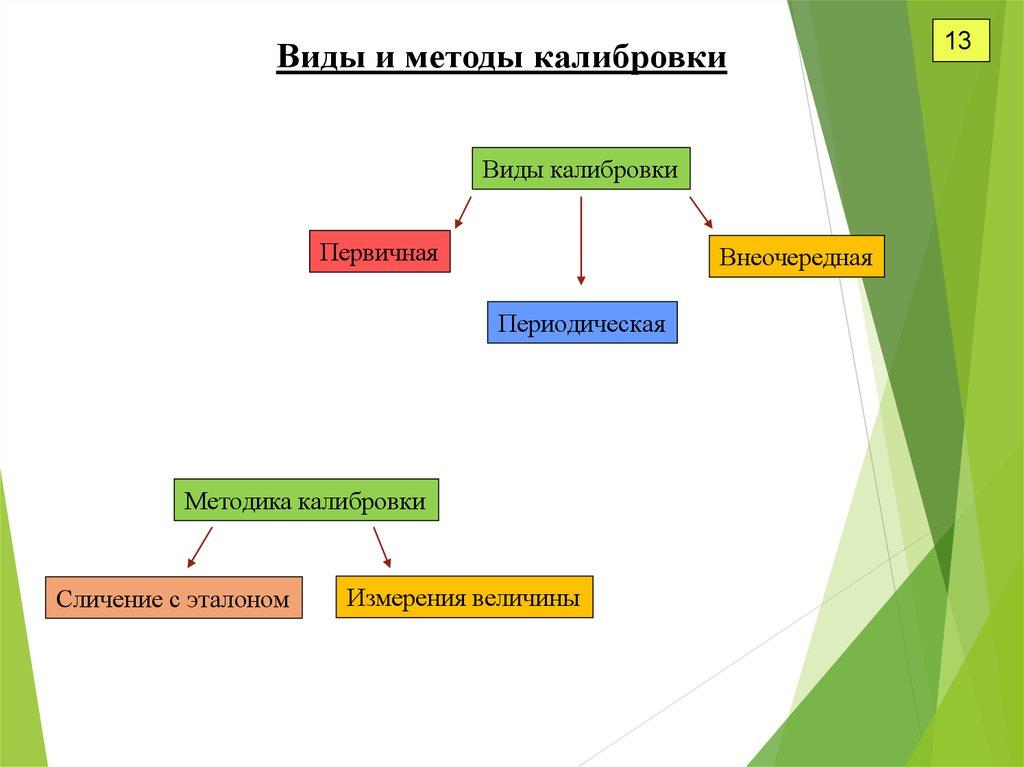 Виды проверок средств измерения