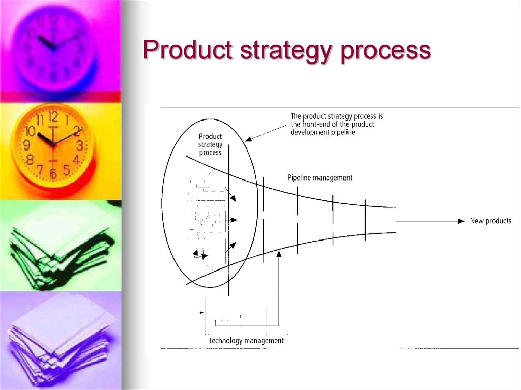 Product strategy process