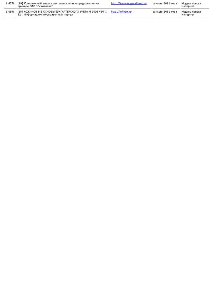 Отчет о проверке на подлинность курсовой работы презентация онлайн  knowledge allbest ru раньше 2011 года Модуль поиска Интернет 1 09% 20 КОЖИНОВ В В ОСНОВЫ БУХГАЛТeРСКОГО УЧeТА М 2006 456 С
