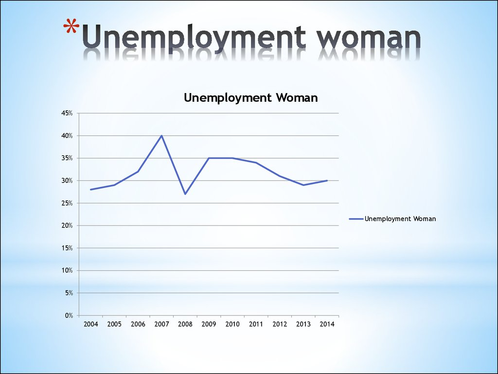 increasing women unemployment Unemployment is the situation of actively looking for employment but not being currently employed the unemployment rate is a measure of the prevalence of unemployment and it is calculated as a percentage by dividing the number of unemployed individuals by all individuals currently in the labor force.