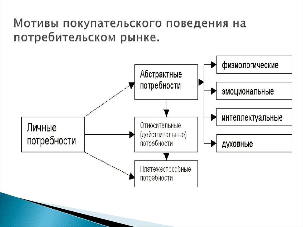 Шпаргалка модель покупательского поведения конспект лекций