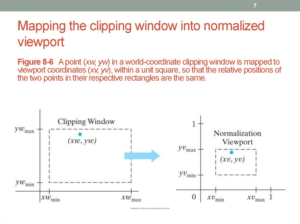 Mapping the clipping window into normalized viewport