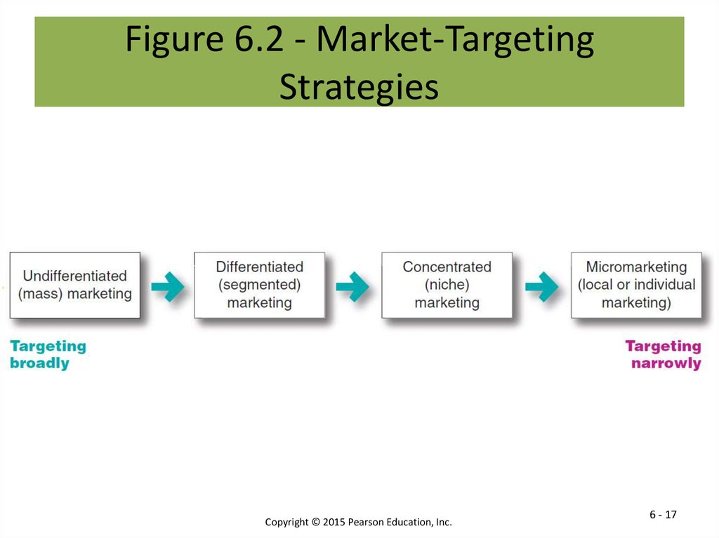 examples of target market essay Market analysis for target essay - target is the second leading discount store in the united states, which makes looking at market structure easy to identify.