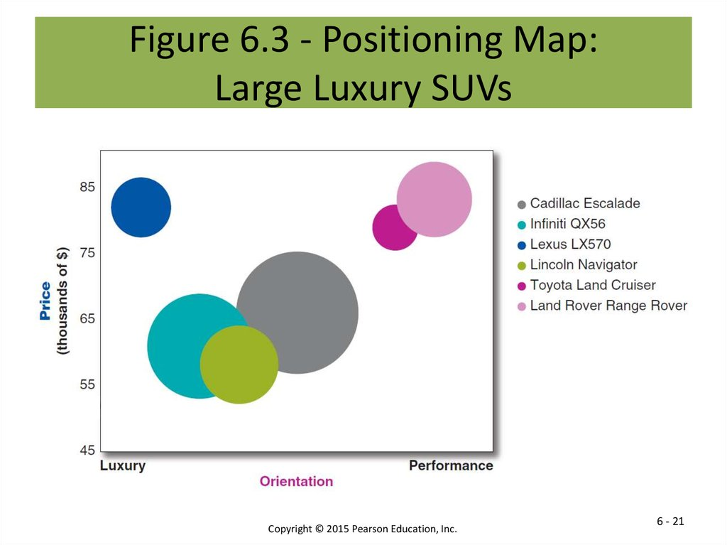 Figure 6.3 - Positioning Map: Large Luxury SUVs