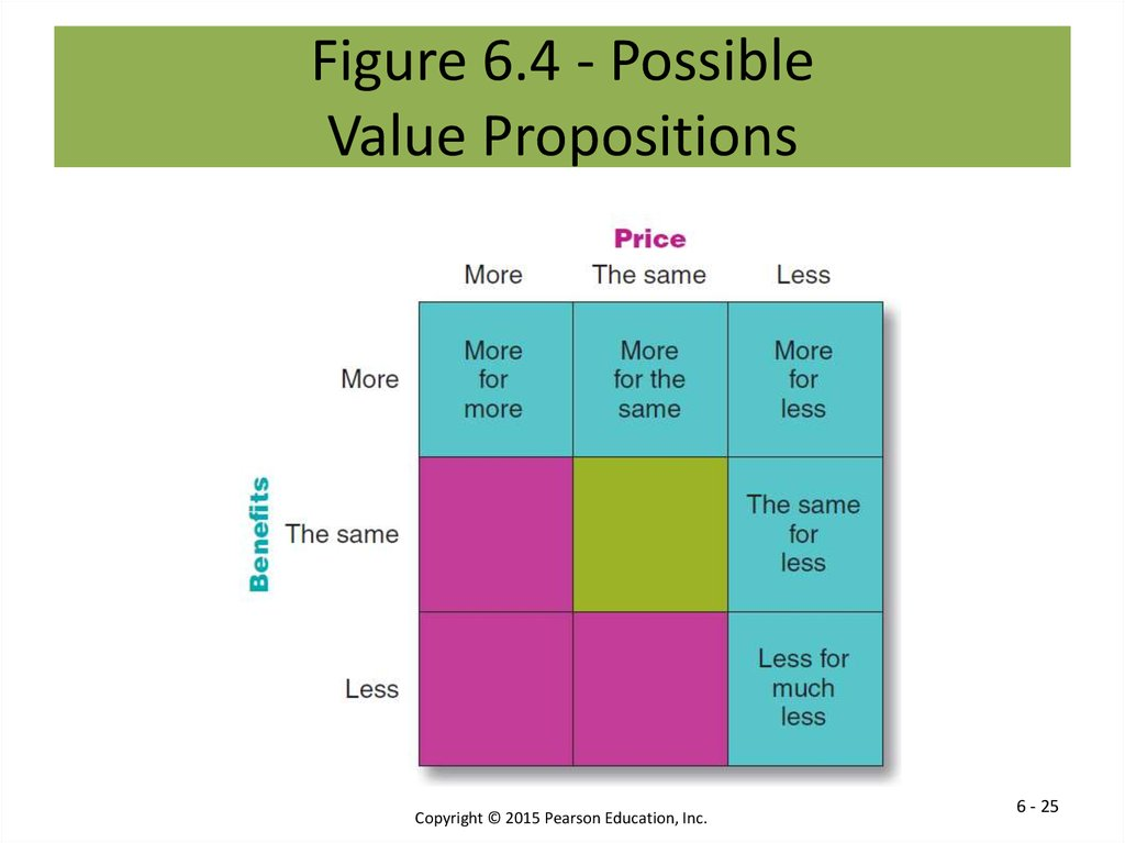 Figure 6.4 - Possible Value Propositions