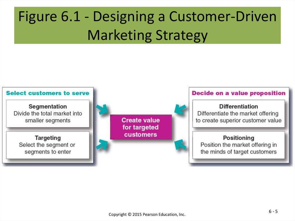 Figure 6.1 - Designing a Customer-Driven Marketing Strategy