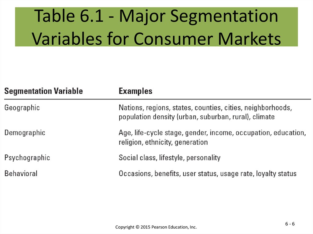 Table 6.1 - Major Segmentation Variables for Consumer Markets