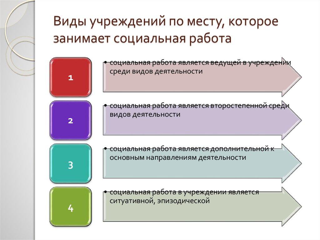 5 моделей практики социальной работы работа в строительстве для девушки