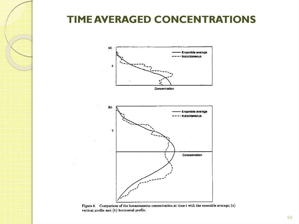 TIME AVERAGED CONCENTRATIONS