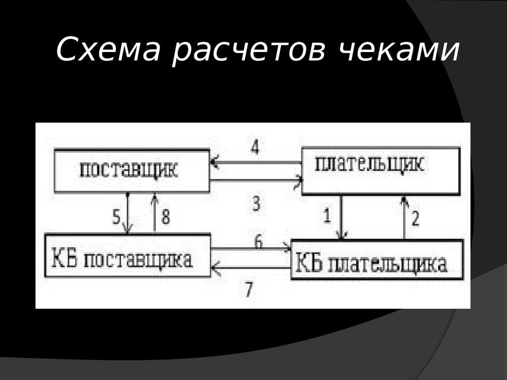 Морфологический разбор слова и схема своё