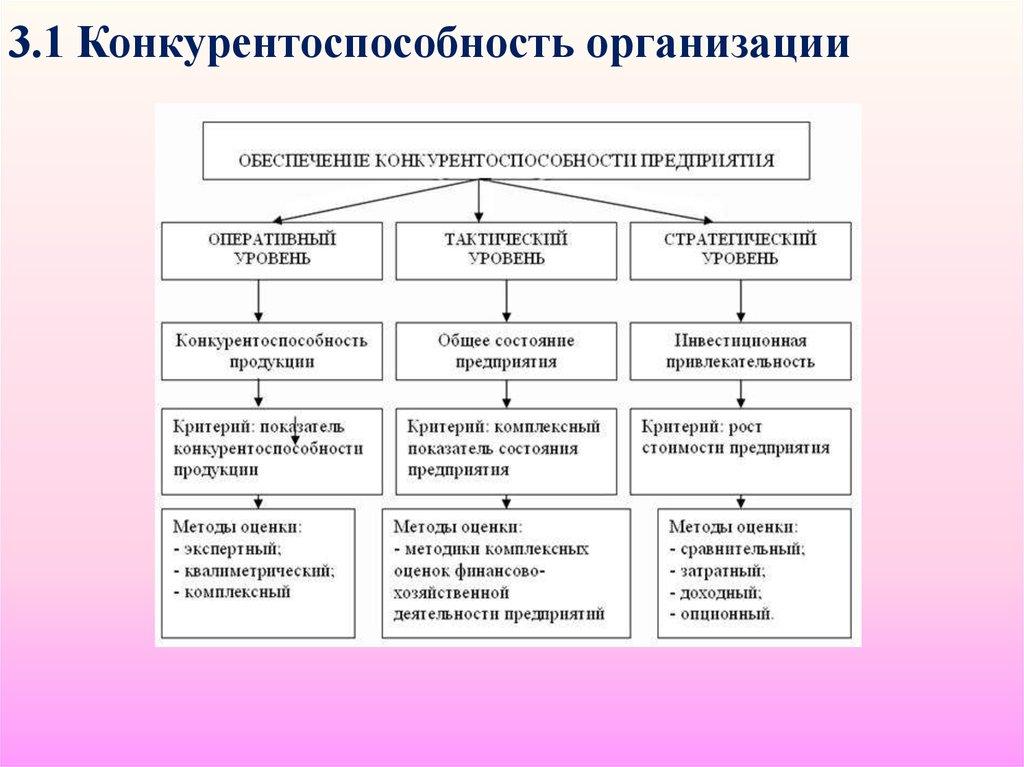 Оценка конкурентоспособности организации оао машпродукция