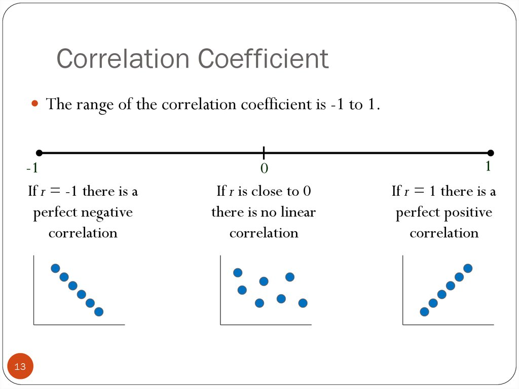 why is the coefficient of correlation an important tool for statisticians The correlation coefficient is in fact the cosine of the angle between two variables in gregory schoenmakers' answer to why does the linear regression work, i developed a formula for the sum squared error and a formula for the gradient of the line of regression that minimizes this sum squared.
