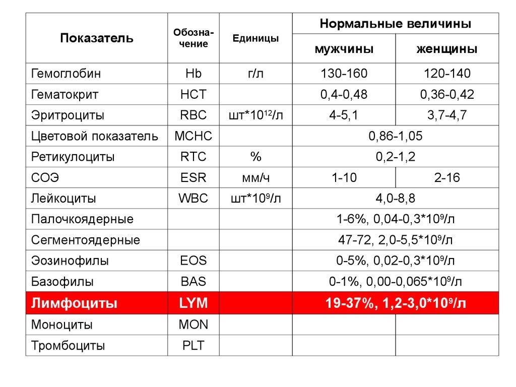 Палочкоядерные нейтрофилы обозначение в анализе крови Гастроскопия Можайский район