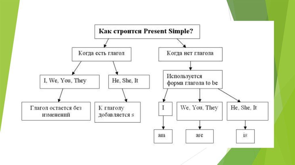 Английский Просто | Бесплатный курс