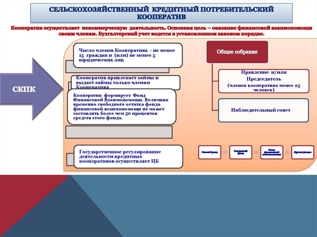 как зарегистрировать кредитный потребительский кооператив