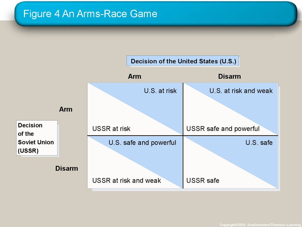 Figure 4 An Arms-Race Game