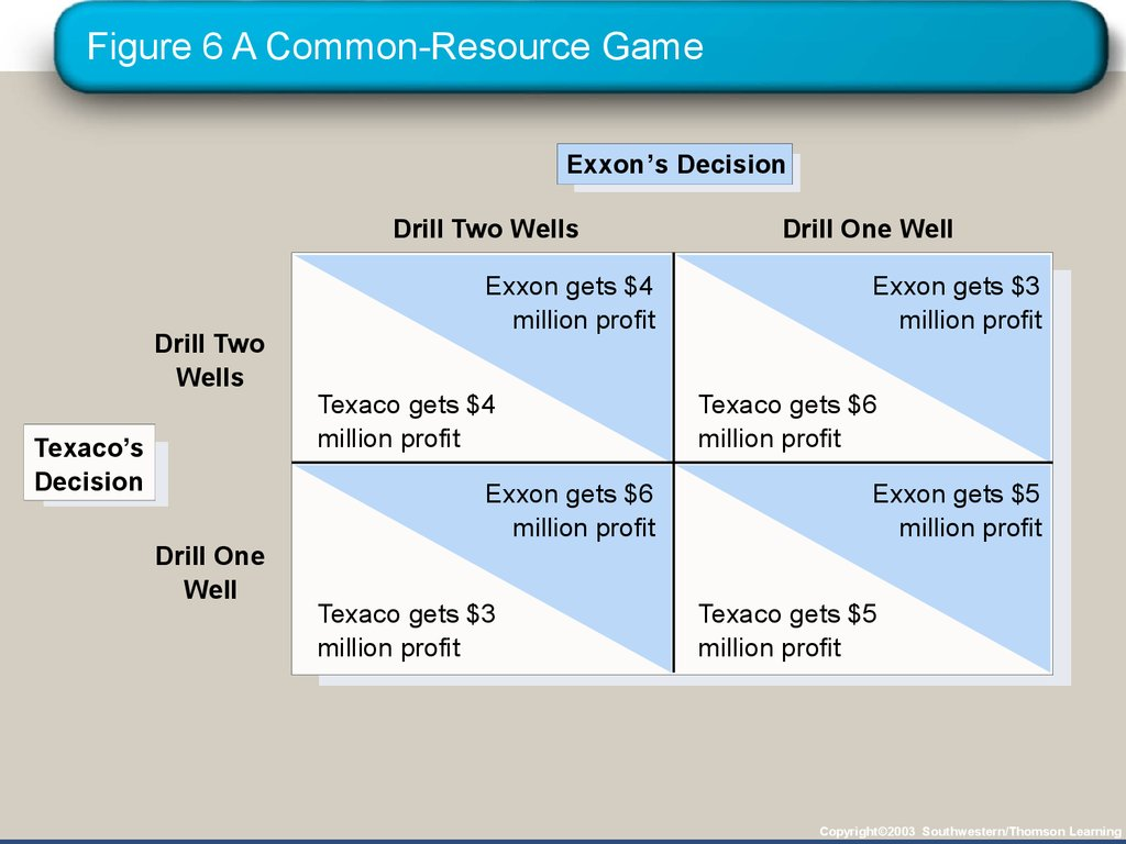 Figure 6 A Common-Resource Game