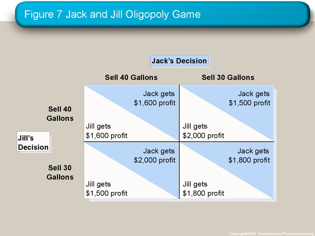 Figure 7 Jack and Jill Oligopoly Game