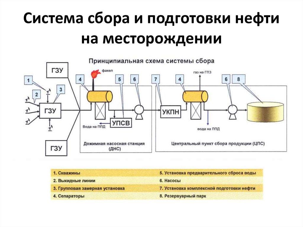 Сбор нефти и газа схема 305