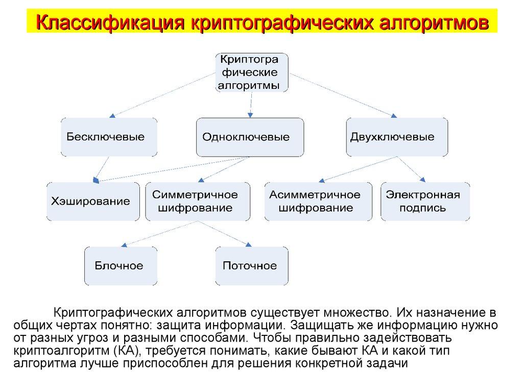 Методы решения криптографических задач решение олимпиадных задач по математике