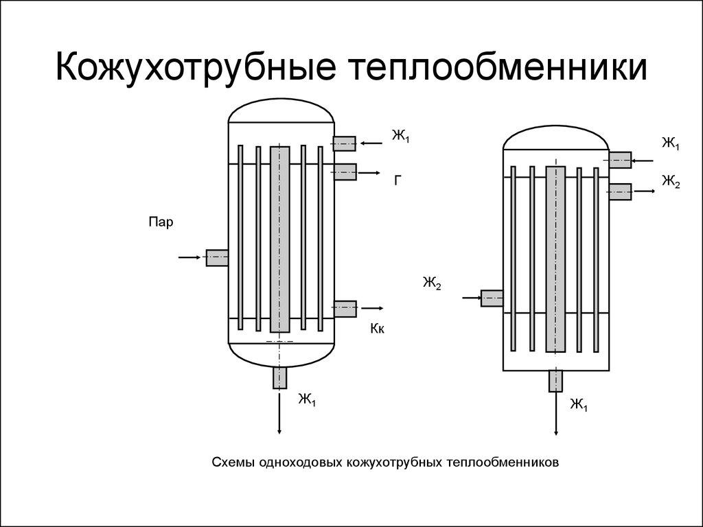 Теплообменники кожухотрубчатые классификация камин с теплообменником воздуха