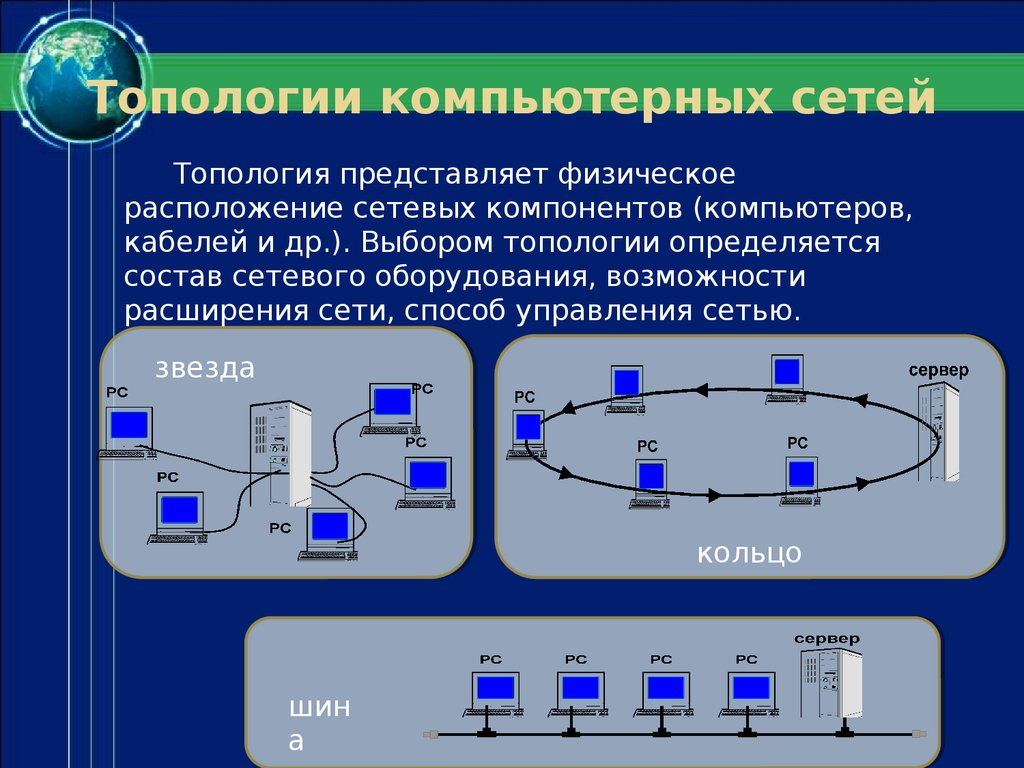 network topolofy