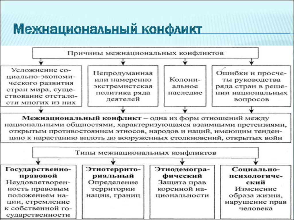 национальные отношения и национальная политика презентация