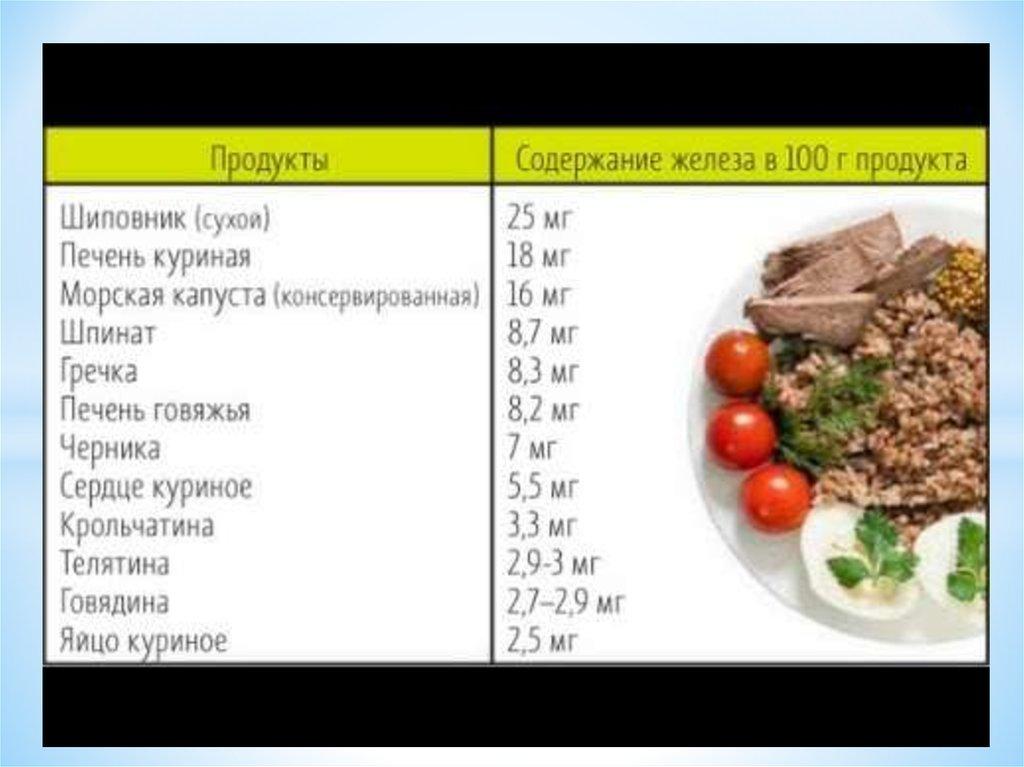 Мясная диета анемия