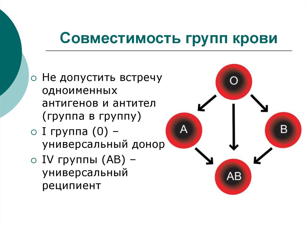 Помимо этого, существует разделение, в основе которой лежит резус-фактор rh обозначается как антиген d.