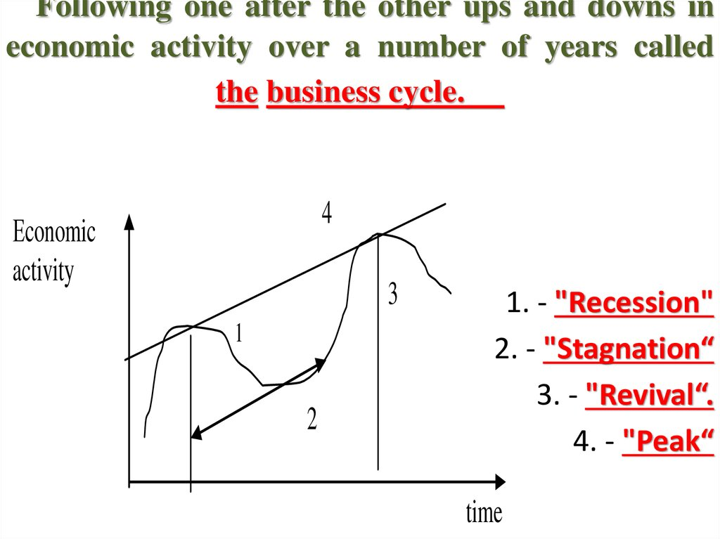 Following one after the other ups and downs in economic activity over a number of years called the business cycle.