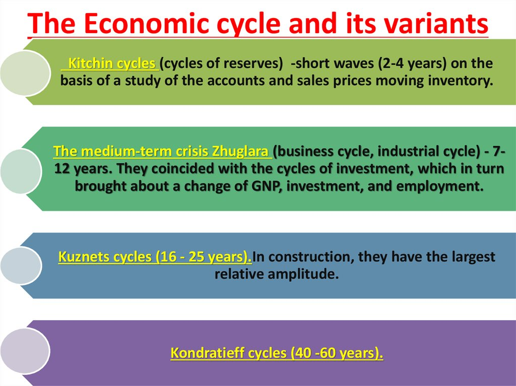 The Economic cycle and its variants