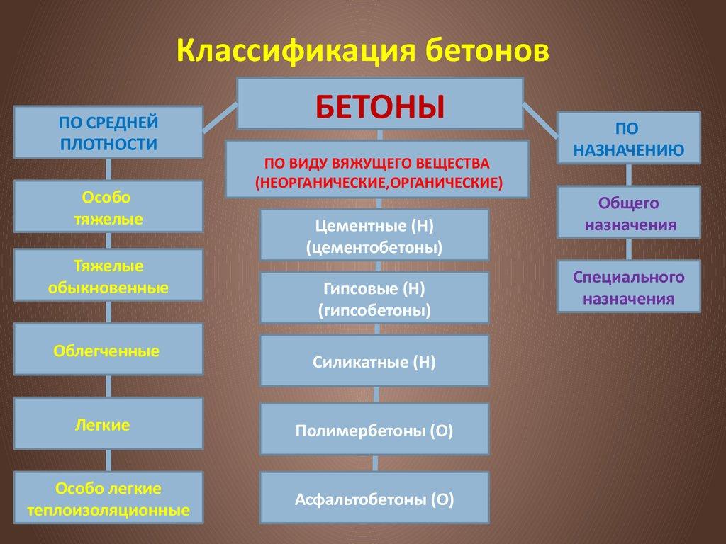 классификация бетонных смесей и бетонов