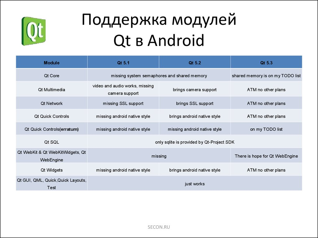 Qt + Android - презентация онлайн