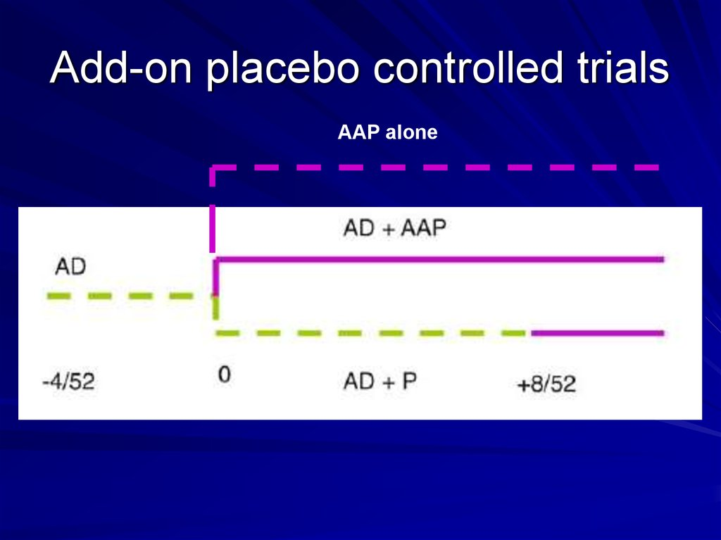 Add-on placebo controlled trials
