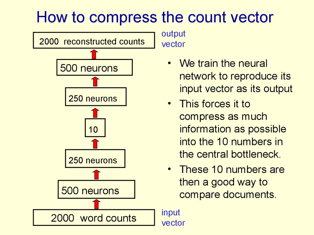 How to compress the count vector