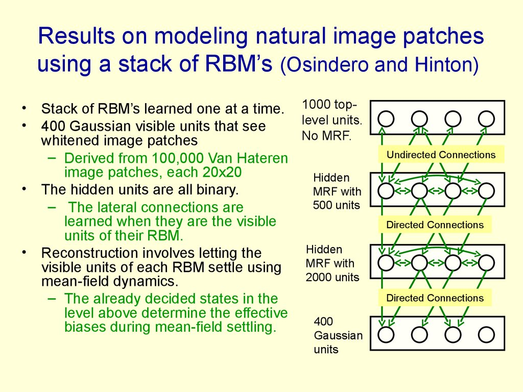 Results on modeling natural image patches using a stack of RBM's (Osindero and Hinton)