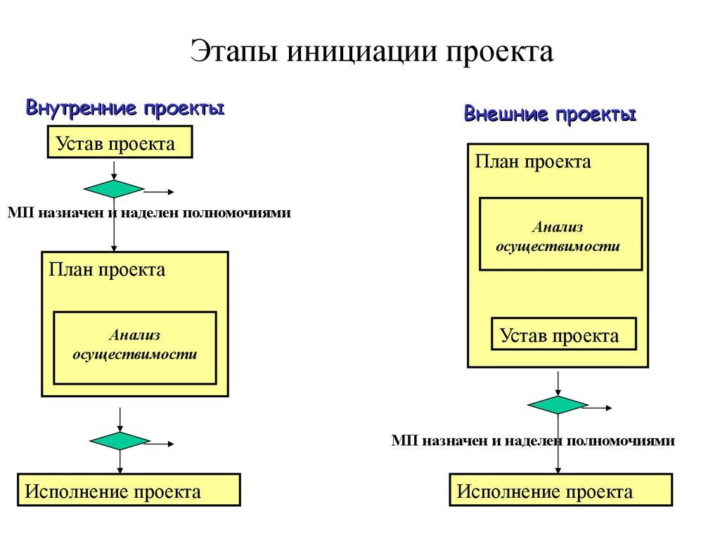 Управление внедрением проекта