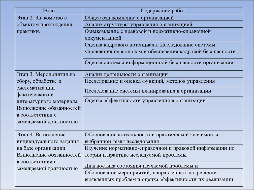 Организационное собрание посвященное вопросам прохождения  Ознакомление с правовой и нормативно справочной документацией Оценка кадрового потенциала Исследование системы управления персоналом и обеспечения